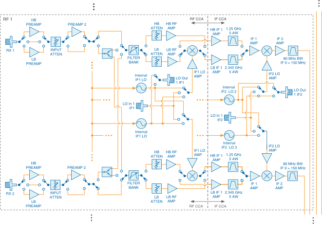 usrp-2945 block diagram pt2