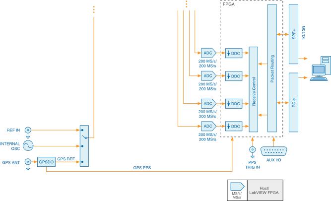 usrp-2955 block diagram pt 3