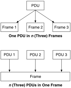 Diagram showing a single PDU in 3 different frames, and three different PDUs in a single frame